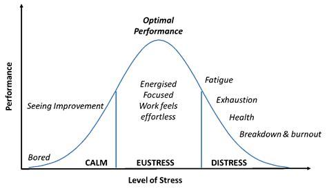 efficienza lade hur mycket stress t 229 l dina arbetsuppgifter l 246 vstigen