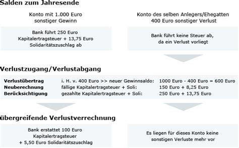 dab bank freistellungsauftrag freistellungsauftrag comdirect adresse comdirect quickborn