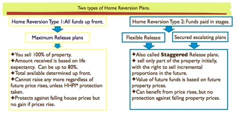 what is a home reversion plan idea home and house