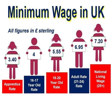 wage meaning what is minimum wage definition and meaning