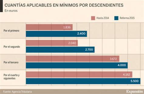 renta 2016 mnimo personal renta 2016 renta 2016 c 243 mo se aplica el m 237 nimo por hijos