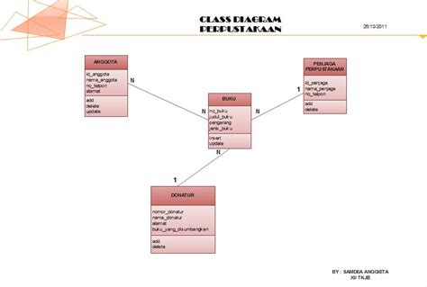 membuat class diagram perpustakaan pin wan diagram on pinterest