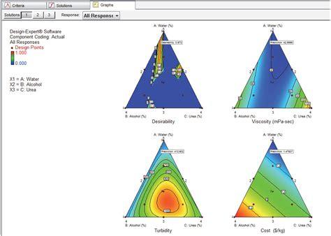 design expert vs minitab design expert versuchsplanung doe screening rsm