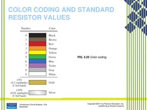 resistor color coding scheme ppt resistance powerpoint presentation id 2964705