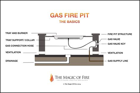Gas Fire Pit The Basics   The Magic of Fire