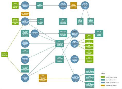 visio system diagram data flow diagram visio bestharleylinks info