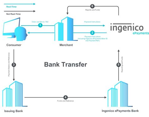 payment - Can You Make A Bank Transfer From A Credit Card