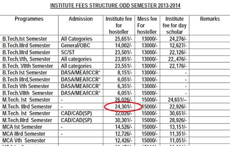 Mnnitallahabad Mba Eligibility by Nit M Tech Year Fees Hike