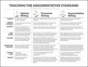 Writing Techniques For Essays by Argumentative V Persuasive