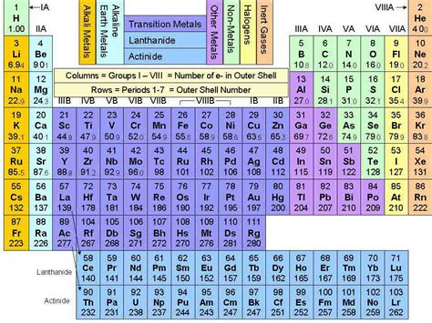 atomic fe themes physics rebel elements chemistry pinterest periodic