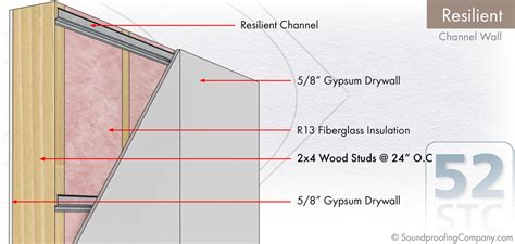 resilient channel ceiling resilient channel walls soundproofing company