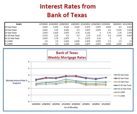 3 11 13 weekly home loan rates from bank of for