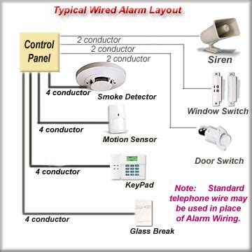 wiring diagrams diy security alarm system professional alarms u install