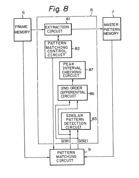 pattern matching methods patent ep0128820a2 pattern matching method and apparatus