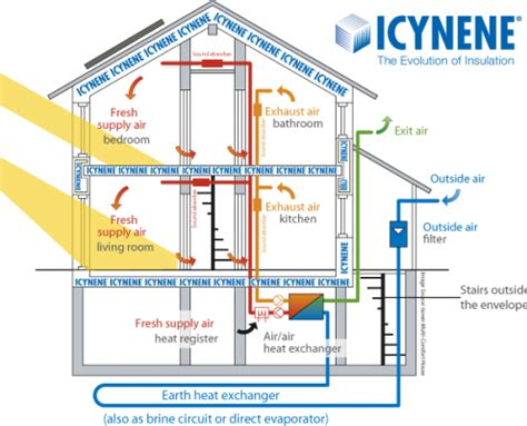 passive house design plans uk grand designs a passive house icynene home logic