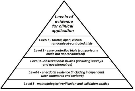 what level of evidence is a cross sectional study log base 2 pyramid power