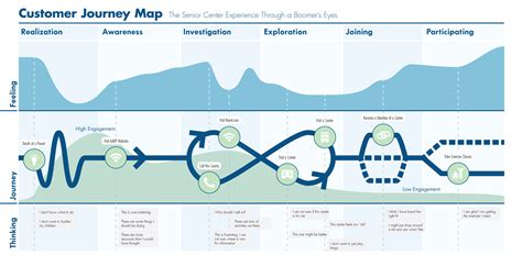 customer journey mapping credit rating research methods and user experience on