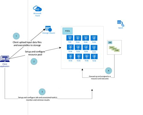 workflow azure windows azure workflow process azure workflows for