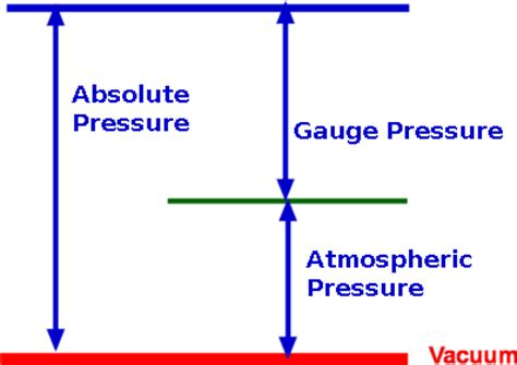 design pressure meaning measurement of pressure