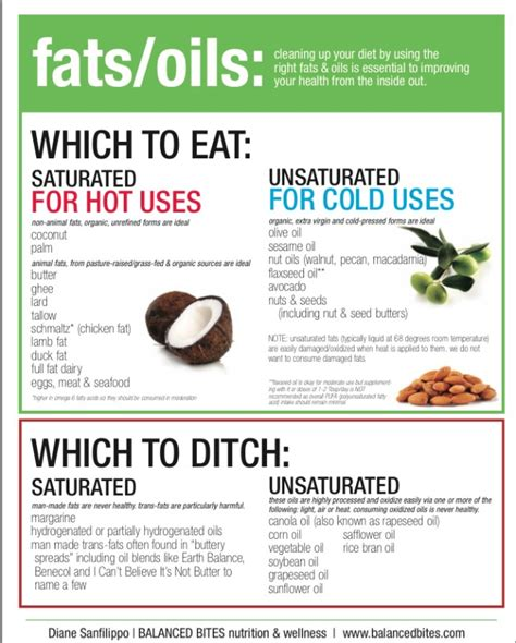healthy fats list paleo what do you eat on the paleo diet