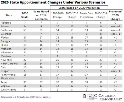 apportionment of house seats by state 2020 reapportionment will shift political power south and
