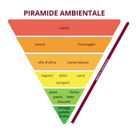 doppia piramide alimentare cos 232 la dieta mediterranea ricetta mediterranea