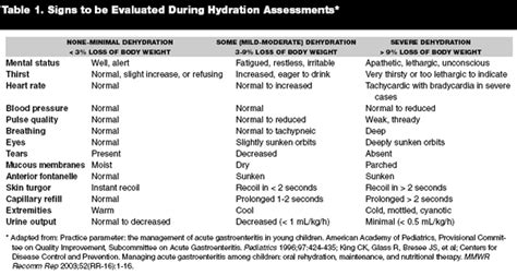 hydration calculator per day5040101010104030504021090900 01 pediatric dehydration assessment and rehydration