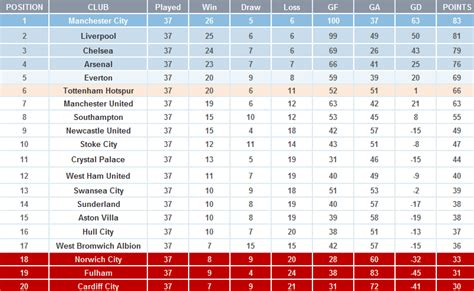 epl table in december 2014 where is the 2013 14 premier league title heading