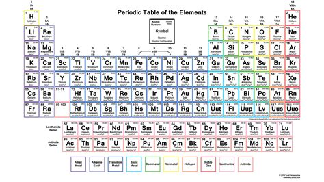 printable periodic table with electron configuration pdf download the periodic table with electron configurations