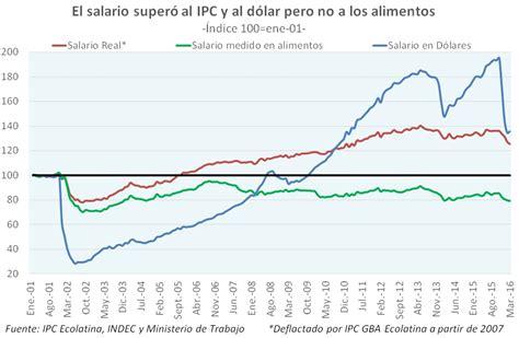 incremento del ipc para el ao 2016 incremento ipc colombia 2016 incremento del ipc 2016