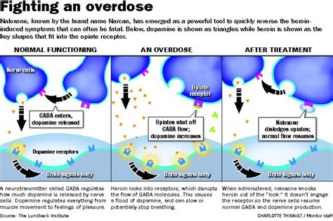Does Heroin Detox Work by Narcan Is The Epipen Of Heroin Yes But Not Really