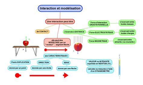 diagramme objet interaction 3eme g6 g7 repr 233 sentation et dio sciences physiques