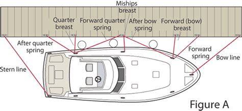 proper boat slip tie up tying up at the dock boatus magazine