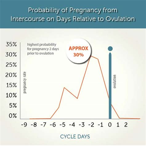 how can a woman get when can you get pregnant what days of cycle can i get