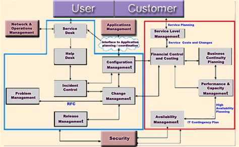 Service Desk Framework by Hci Itsm Description