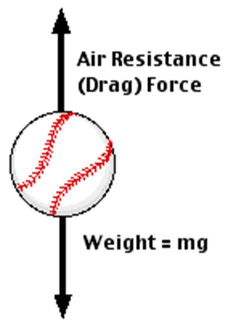 resistors drag falling in air ap level