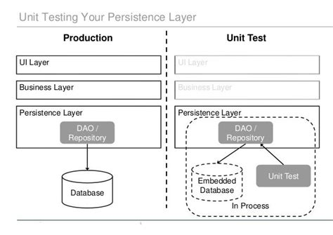 state pattern unit test how you should unit test dao layer howtodoinjava