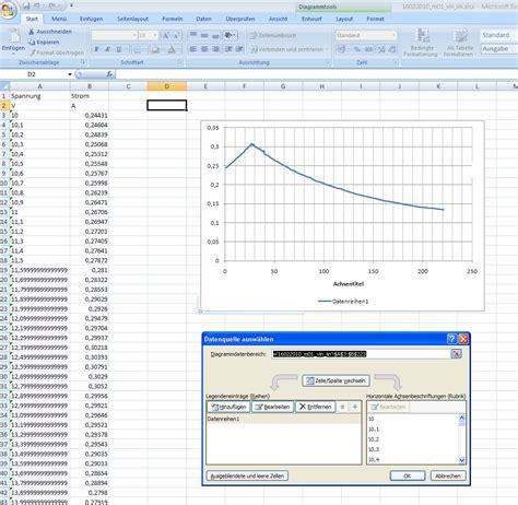 Excel Beschriftung Y Achse Verschieben by Excel 2007 X Achse Beschriften Mikrocontroller Net