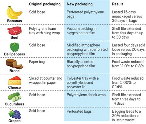 packaging design for the environment reducing costs and quantities the cost of plastic packaging october 17 2016 issue