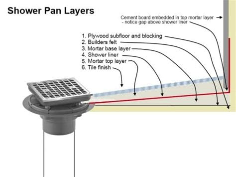 What Is A Shower Pan by How To Build A Shower Pan