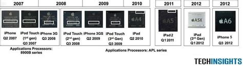 mobile phone processor how intel lost the mobile chip business to apple s ax arm
