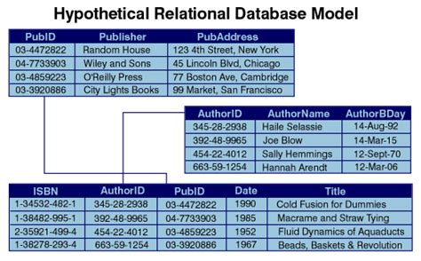 Relational Table by 20111604nd April 2011