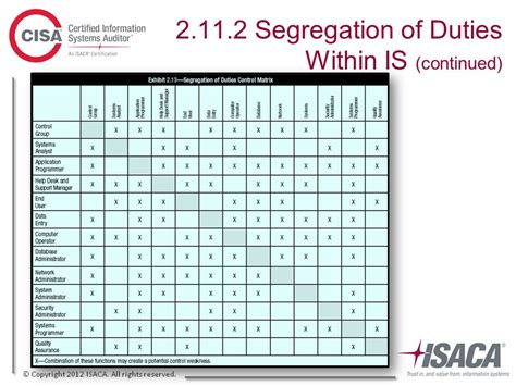 Trust In And Value From Information Systems Ppt Download Segregation Of Duties Matrix Template
