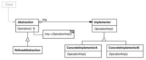 software design pattern bridge bridge design patterns elements of reusable object