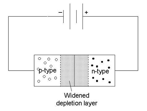 depletion layer in diode depletion layer in diode 28 images diode and depletion layer what is the depletion region