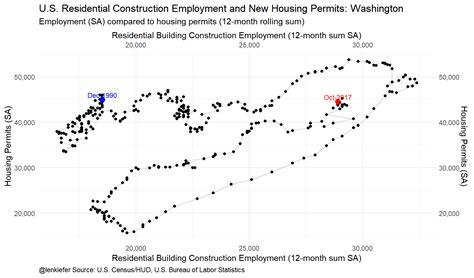 len trends construction employment www miifotos