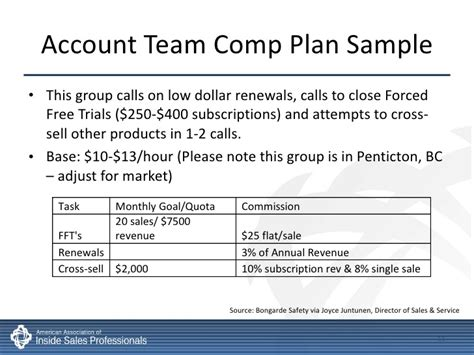 Inside Sales Compensation Incentives Best Practices Sales Commission Structure Template