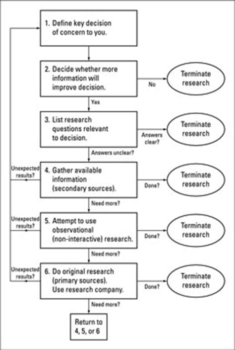 market research process flowchart marketing research how to ask really questions dummies