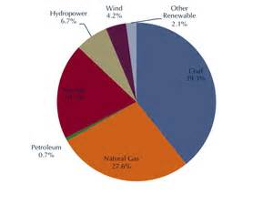 2a 2014 http www eia gov totalenergy data monthly electricity