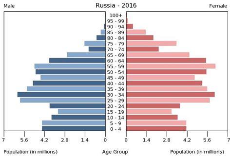 diagramme de dispersion excel 2010 russia 2017 cia world factbook